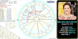 Pin By Astroconnects On Famous Virgos Birth Chart