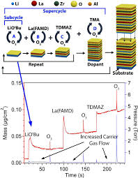 atomic layer deposition of the solid electrolyte garnet Knw 801 Wiring Diagram schematic representation of an ald supercycle composed of constituent binary ald processes (