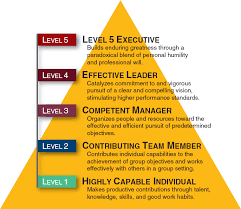 leadership theory level 5 leaders situational leadership theory leadership from