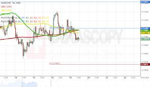 Sgd To Aud Chart Patterns Aud Chf Aud Sgd