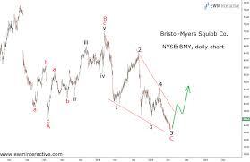 Bristol Myers Elliott Wave Setup Can Double The Price Ewm