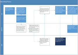 New Hire Process Flow Chart Hiring Process Flow Chart Department Of Human Resources