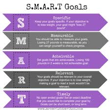 g is for goals setting smart goals set long and short term goals