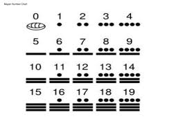 Mayan Number Chart Topic Latin American Ancient Civilizations Ppt Download