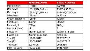 2018 suzuki hayabusa price. interesting 2018 spec comparison kawasaki zx14r vs suzuki hayabusa with 2018 suzuki hayabusa price