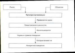 Реферат Культура и этика бизнеса уровнем управленческой культуры механизмом взаимоотношений руководителей фирмы и наемных работников