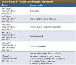 Hep B Serology Chart Pin On Nurse