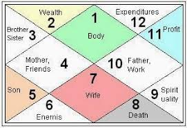 Kundali Rashi Chart Arudha Lagna Secrets Planets In