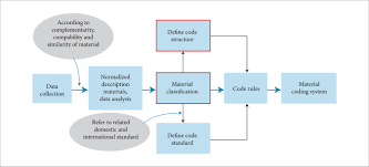 Material Coding For Aircraft Manufacturing Industry