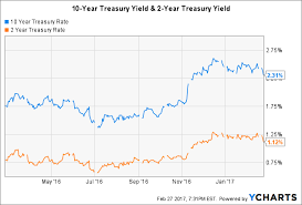 2 Year Treasury Rate Chart The 2 And 10 Year Yield Spread And The Different Messages