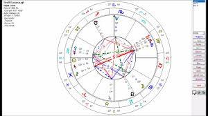 Brett Kavanaughs Astrology