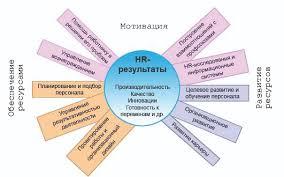 Эффективность системы управления персоналом в организации курсовая  Эффективность системы управления персоналом в организации курсовая
