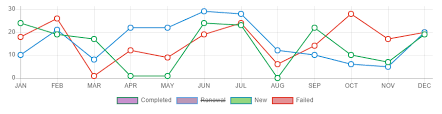 Chart Js Css Personalize Labels With Css In Chart Js V2 4 0 Stack Overflow