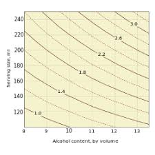 Alcohol Percentage In Drinks Chart Unit Of Alcohol Wikipedia