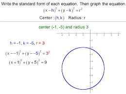 find the standard form of equation circle centered at origin