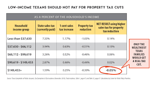 Raising The Sales Tax To Pay For Property Tax Cuts Doesnt