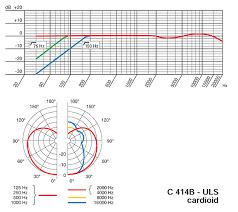 Akg C414 B Uls Frequency Response Chart Akg Model C 414b Uls