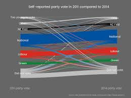 Sankey Charts For Swinging Voters