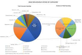 Supermarket Market Share Pie Chart Walmart Amazon Share Of Consumer Retail Spend Pymnts Com