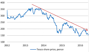 Tesco Shares Leave On The Shelf Or Worth A Purchase