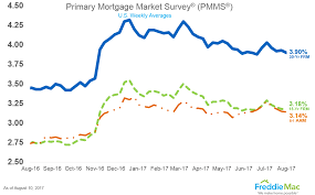 15 Year Jumbo Mortgage Rates Chart Current Fixed Mortgages Rates 30 Year Fixed Mortgage Rates