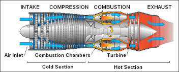 how do gas turbines jet engines work mechstuff parts in jet engines