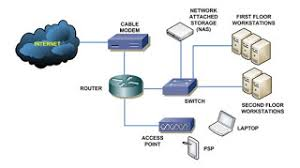 my home network ~ usa networking basic home network diagram at My Home Network Diagram