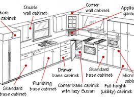 kitchen furniture names. Kitchen Furniture Names 440×320 Cabinets Buying Guide Hometips 7116124 T