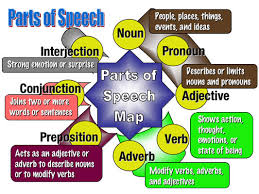 Image result for parts of speech images