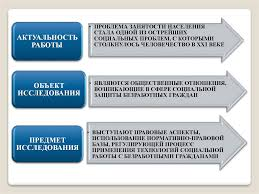 Технология социальной работы с безработными презентация онлайн ЯВЛЯЮТСЯ ОБЩЕСТВЕННЫЕ ОТНОШЕНИЯ ВОЗНИКАЮЩИЕ В СФЕРЕ СОЦИАЛЬНОЙ ЗАЩИТЫ БЕЗРАБОТНЫХ ГРАЖДАН ПРЕДМЕТ ИССЛЕДОВАНИЯ