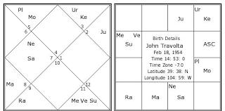 John Travolta Birth Chart John Travolta Kundli Horoscope