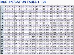 47 Interpretive Times Table Chart Until 20