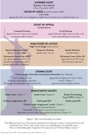 The Courts Hierarchy In Outline