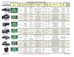 2014 Camera Comparison Chart Tharai Ticketu