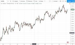 Usd Sek Chart Usdsek Chart Live U S Dollar To Swedish Krona Chart
