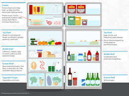 Food Storage Times The Food Lab How To Organize Your Refrigerator For Better Food