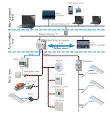 ddc panel wiring diagram ddc image wiring diagram bms ddc wiring diagram wiring diagram and hernes on ddc panel wiring diagram