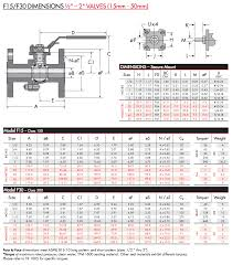 Check Valve Weight Chart Flow Tek Flanged Ball Valve 2 Piece