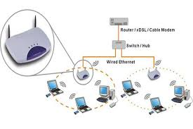 wireless networking tdo home entertainment audio video experts wireless networking