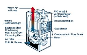 90 efficiency furnace.  Efficiency Figure 4 Highefficiency Condensing Gas Furnace To 90 Efficiency Furnace A