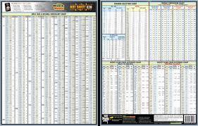 Machinist Conversion Chart Accurate Inches To Points Conversion Chart Machinist