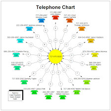 Telephone Frequency Analysis Chart