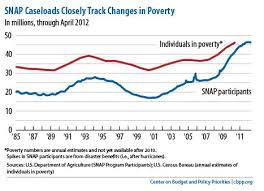 Food Stamp Price Chart Food Stamps Public Policy And The Working Poor