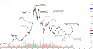 Wall Street Market Cycle Chart Wall Street Psychology Market Cycle Finishing Now For