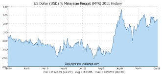 Myr To Usd Chart Us Dollar Usd To Malaysian Ringgit Myr History Foreign