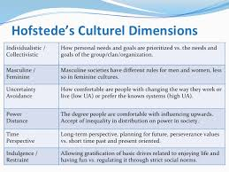 culture essay example sample essay on a world view of cultural hofstedes cultural dimensions theory eslkevins blog