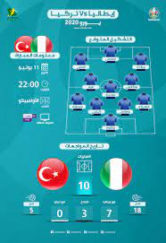 يورو 2020| إيطاليا ضد تركيا..