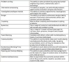 Technical Skills In Resume For Mechanical Engineer Mechanical Engineering Skills For Resume Mechanical Design Engineer