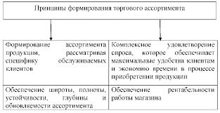 Курсовая Анализ формирования ассортимента товаров и его  Формирование ассортимента осуществляется в несколько этапов