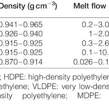Mfi Chart Density And Mfi Of Different Pe Download Table
